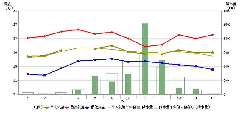 マニラの気温グラフ